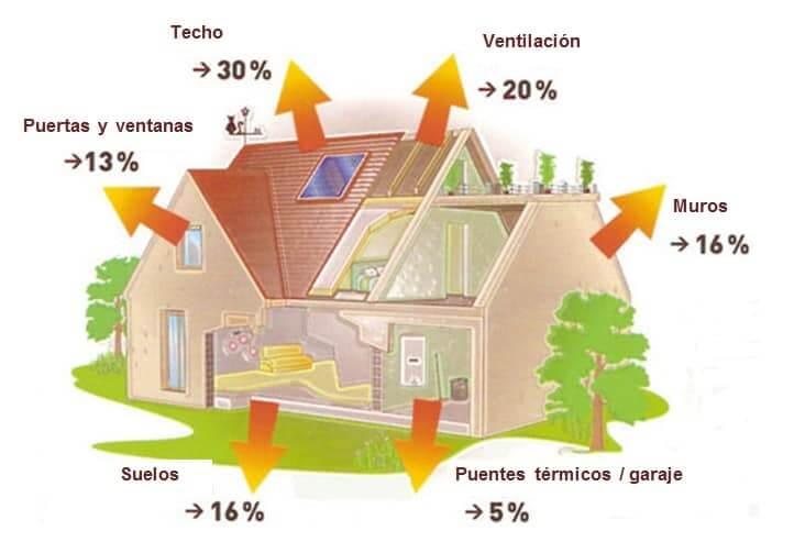 climatizacion de la vivienda